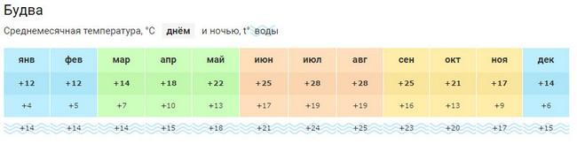 погода в Черногории в октябре