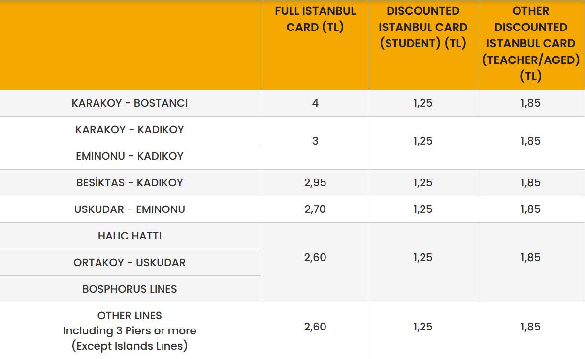 цены на паром в Стамбуле