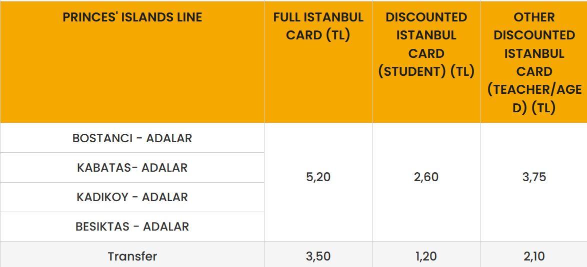 Приневы острова Стамбул стоимость парома