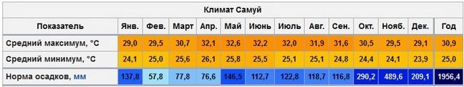 погода на Самуи по месяцам