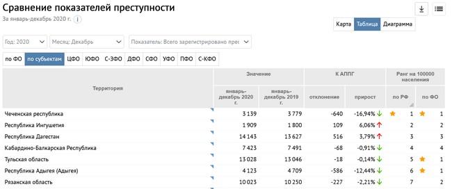 Статистика преступлений в РФ
