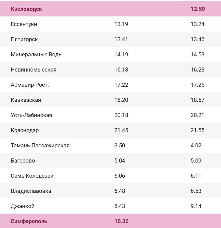 расписание поезда Кисловодск — Симферополь