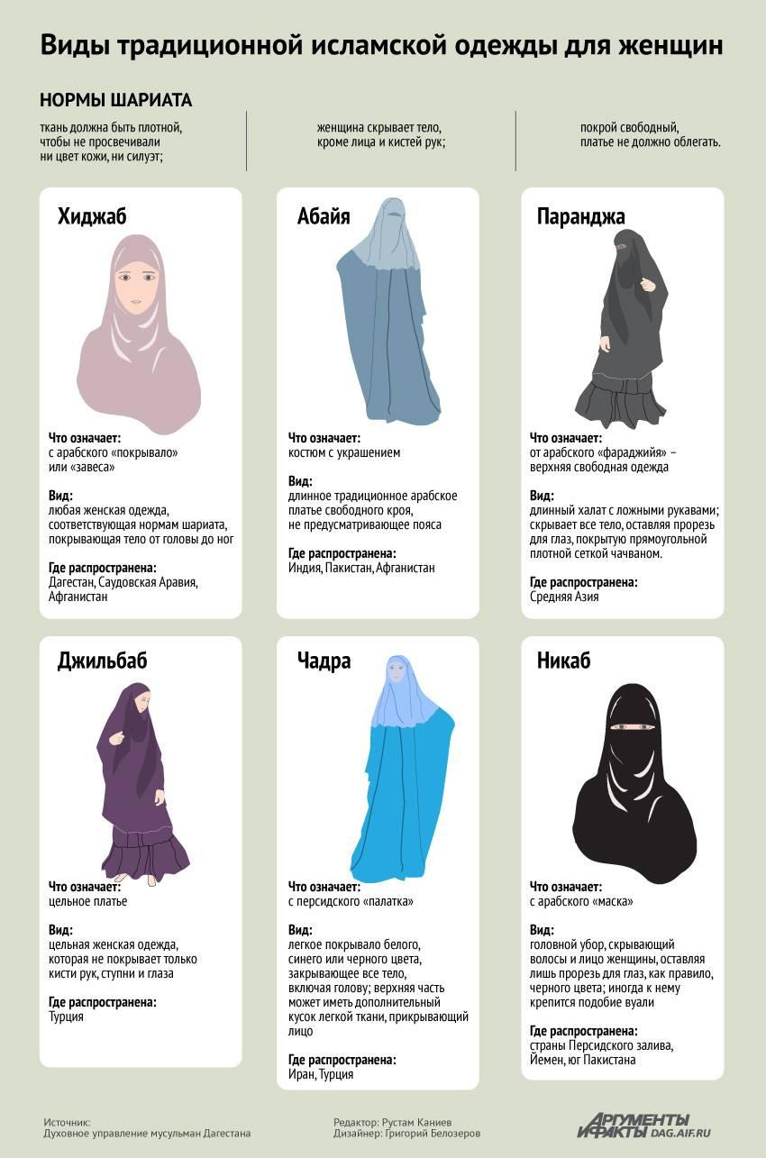 Одежда в мусульманских странах